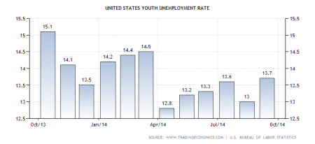 united-states-youth-unemployment-rate